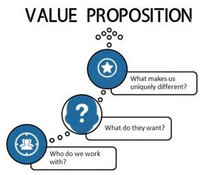 What are the elements of an effective value proposition