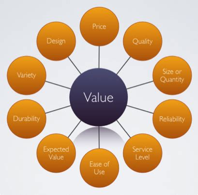 Business plan customer value proposition