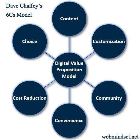 3 Rules of a Compelling Value Proposition Inccom